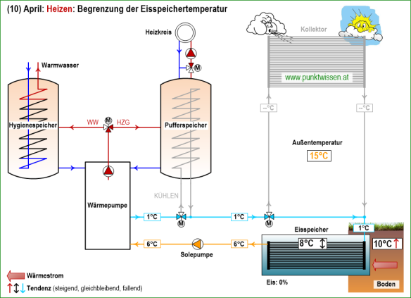 (10) Wärmepumpensystem LEO_2 April