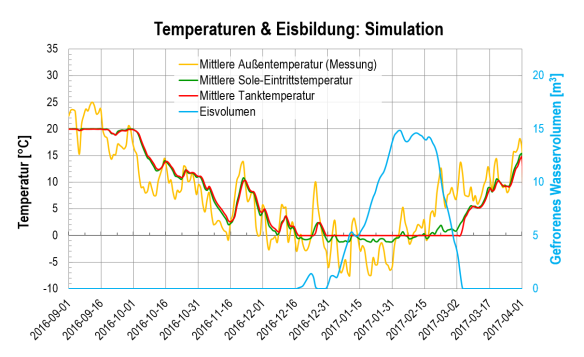 2016-09 - 2017-03: Temperaturen und Eisvolumen - Simulation